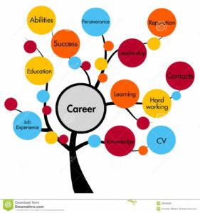 Career Guidance Tree