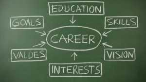 How to choose career