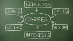 Yash career guru how to choose right career image1